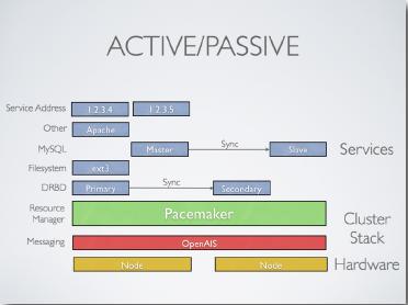 Active/Passive