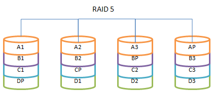 raid 5 write hole Raid 5 consists of block-level striping with distributed parity unlike in raid 4, parity information is distributed among the drives it requires that all drives but one be present to operate.